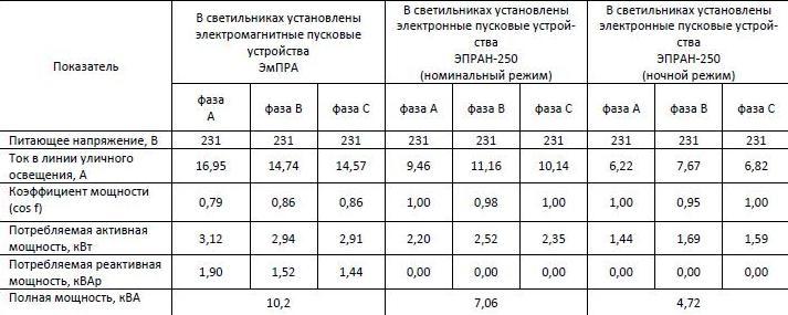 Результаты замеров электрических параметров уличного освещения в установившихся режимах